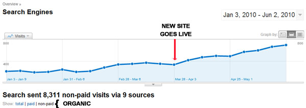 Top Ranking Traffic Results